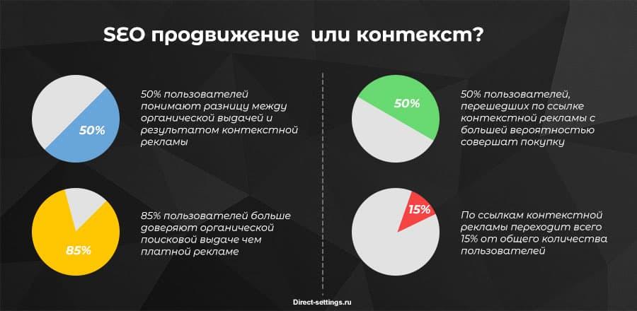 Инфографика сео или контекст