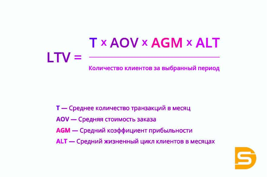Подробная форма расчета показателя LTV