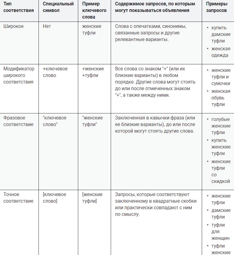 Типы соответствия Гугл Адс