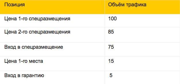 Объем трафика и позиции Яндекс Директ